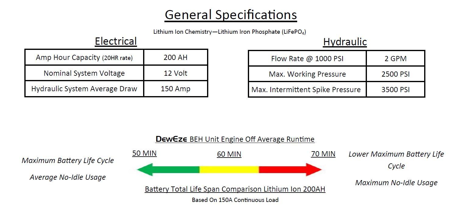 DewEze BEH Hydraulic Pump Spec Sheet
